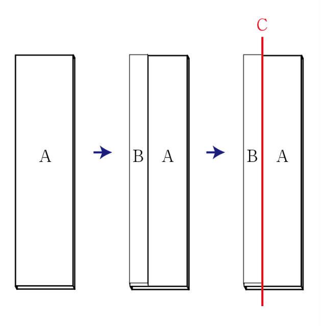 Cの辺がまっすぐなのが重要