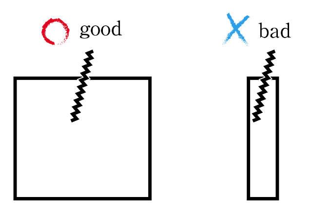 板の断面に穴を彫る|平行方向の傾きならOK