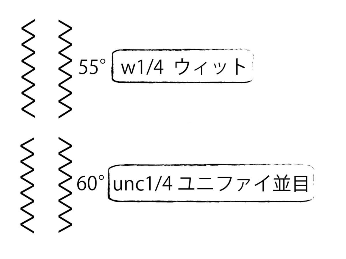 unc1/4とw1/4